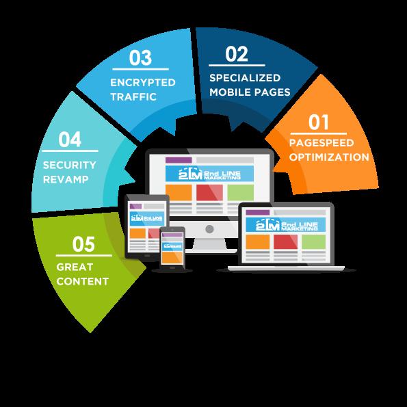 Core Web Vitals Importance